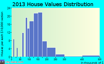 Mantua home values distribution