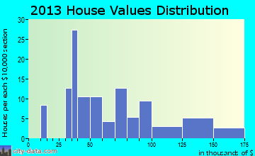 Martinsville home values distribution
