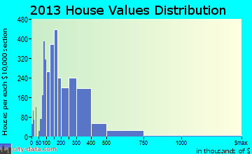 Mason home values distribution