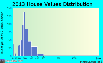Golden Hills home values distribution