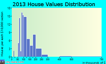 Metamora home values distribution