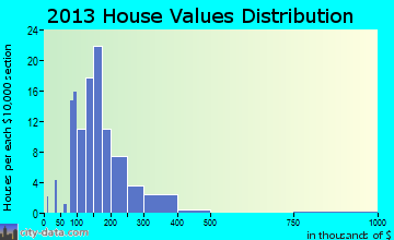 Meyers Lake home values distribution