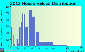 Miamisburg home values distribution