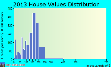 Middleburg Heights home values distribution