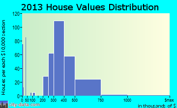 Gold River home values distribution