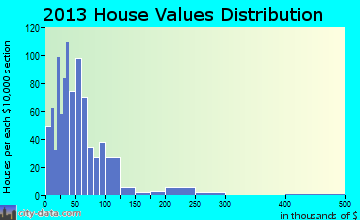 Middleport home values distribution