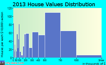 Goleta home values distribution