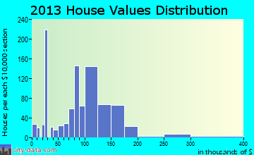 Mineral Ridge home values distribution