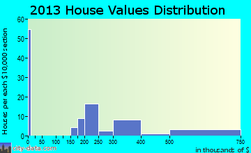 Graeagle home values distribution