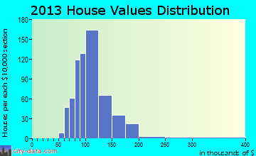 Monfort Heights East home values distribution