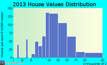 Mogadore home values distribution