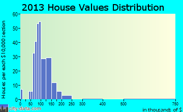 Monroeville home values distribution