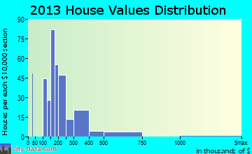 Gonzales home values distribution
