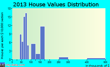 Morristown home values distribution