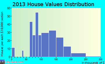 Morrow home values distribution
