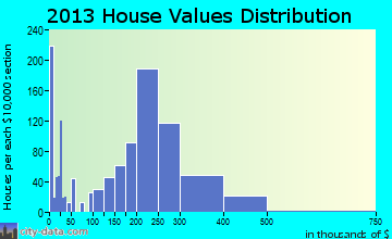 Grand Terrace home values distribution