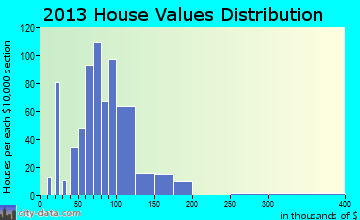 Navarre home values distribution