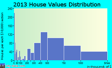 Granite Bay home values distribution