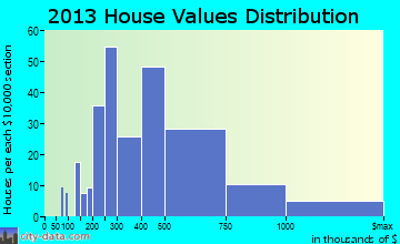 New Albany home values distribution