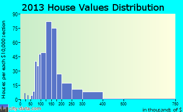 New Bremen home values distribution