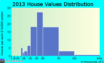 Granite Hills home values distribution