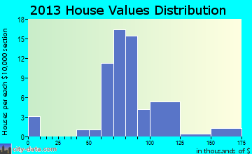New Riegel home values distribution