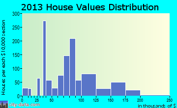 Newton Falls home values distribution