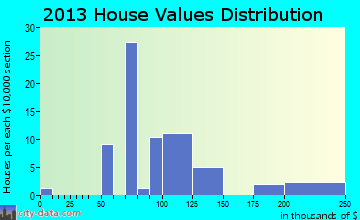 Newtonsville home values distribution