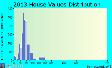 North College Hill home values distribution