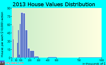 Northfield home values distribution