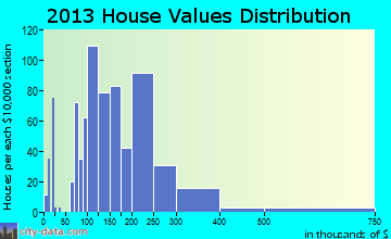 Greenfield, CA house values