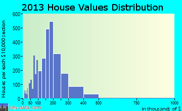 North Royalton home values distribution