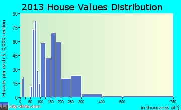 North Zanesville home values distribution