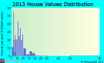 Hackleburg, AL house values