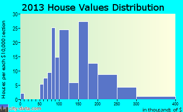 Ottoville home values distribution