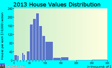 Park Layne home values distribution