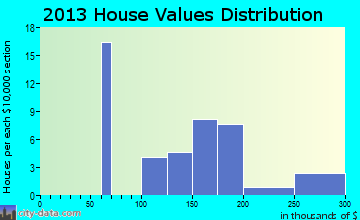 Grenada home values distribution