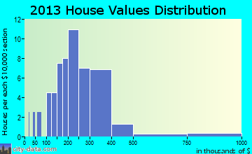 Peninsula home values distribution