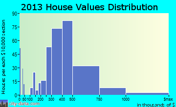 Pepper Pike home values distribution