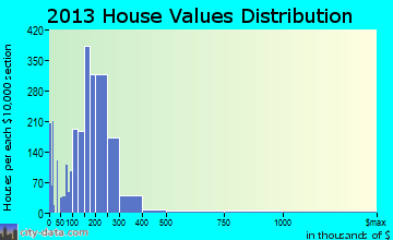 Perrysburg home values distribution