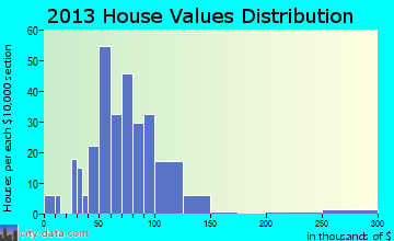 Philo home values distribution