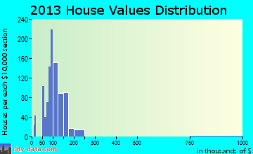 Pleasant Run home values distribution