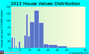 Pleasant Run Farm home values distribution