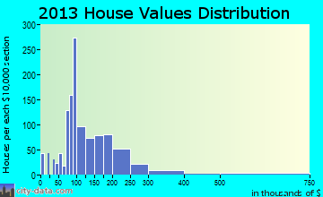 Portage Lakes home values distribution