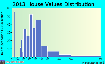 Guadalupe home values distribution