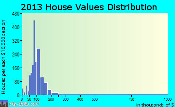 Ravenna home values distribution