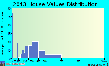 Guerneville home values distribution