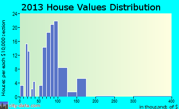 Rawson home values distribution