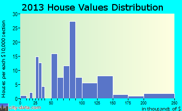 Richmond home values distribution