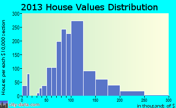 Rittman home values distribution